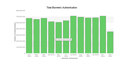 Total Biometric Authentication